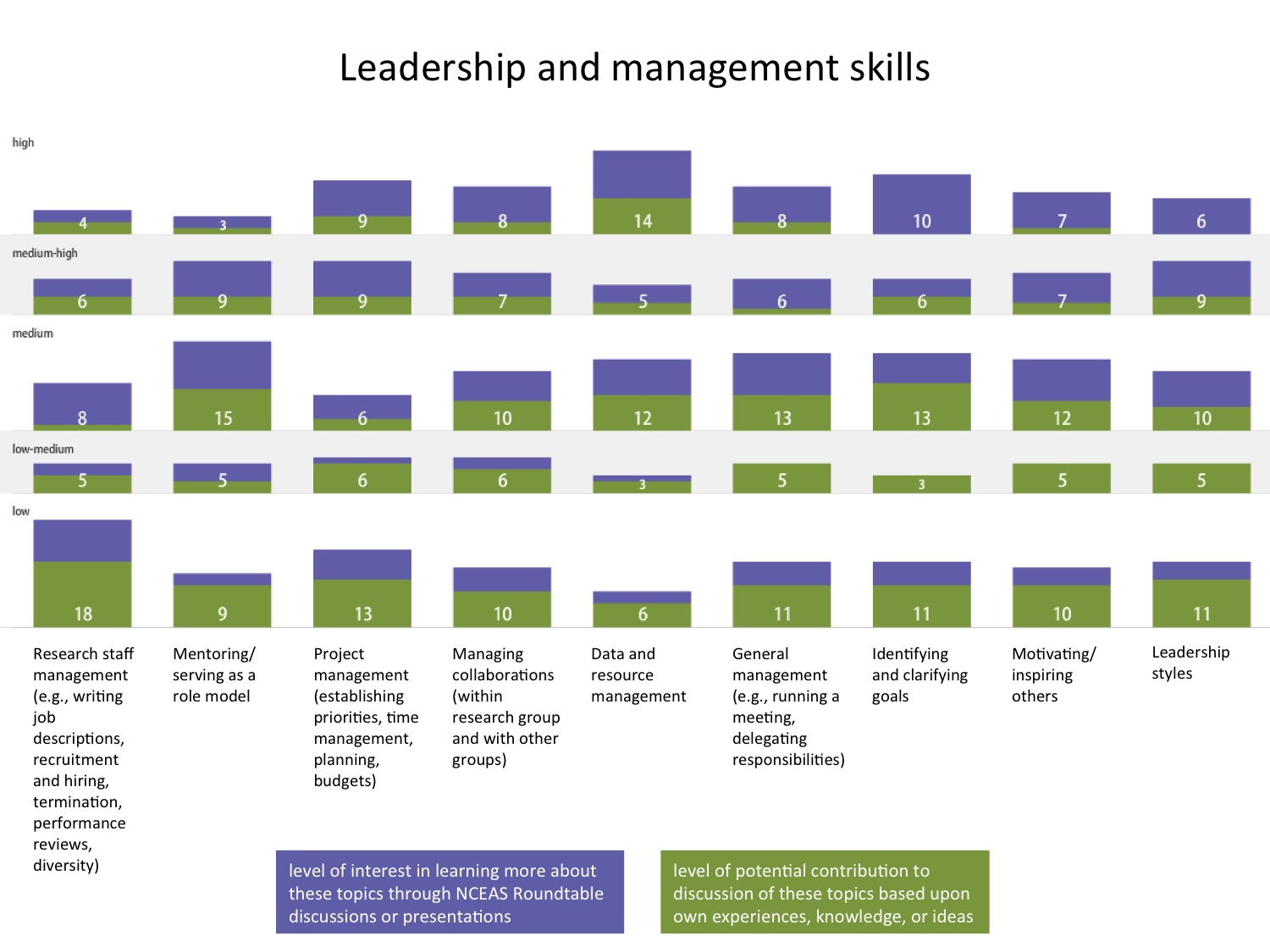 management skills Great management skills can be hard to find in a leader, but these 5 articles can  help any manager to support their employees in doing their best work.
