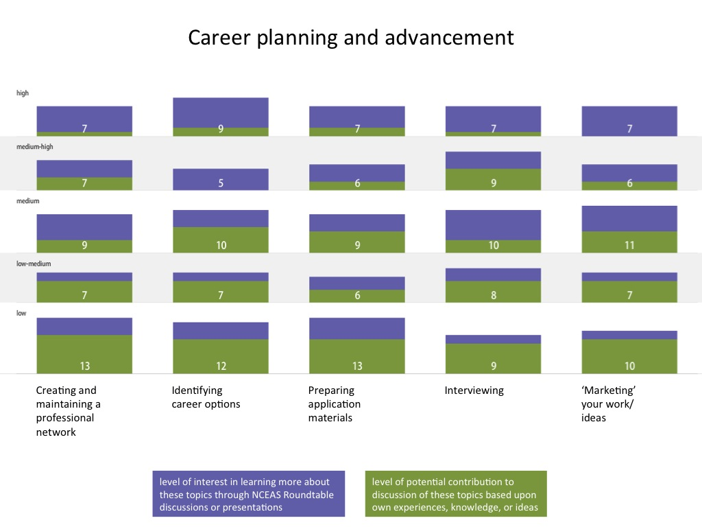 Career planning and advancement